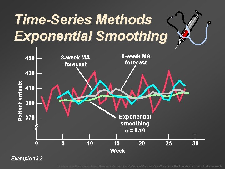 Time-Series Methods Exponential Smoothing 450 — 3 -week MA forecast 6 -week MA forecast