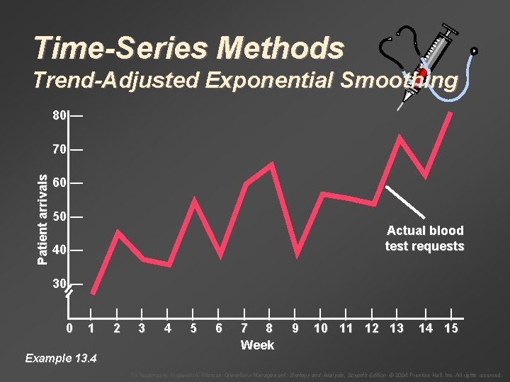 Time-Series Methods Trend-Adjusted Exponential Smoothing 80 — Patient arrivals 70 — 60 — 50