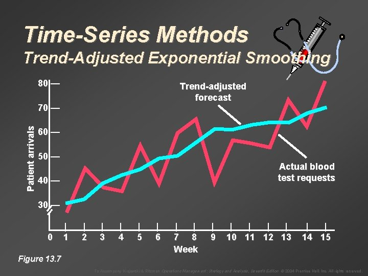 Time-Series Methods Trend-Adjusted Exponential Smoothing 80 — Trend-adjusted forecast Patient arrivals 70 — 60
