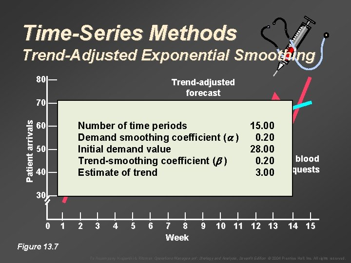 Time-Series Methods Trend-Adjusted Exponential Smoothing 80 — Trend-adjusted forecast Patient arrivals 70 — Number