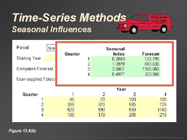 Time-Series Methods Seasonal Influences Figure 13. 8(b) To Accompany Krajewski & Ritzman Operations Management: