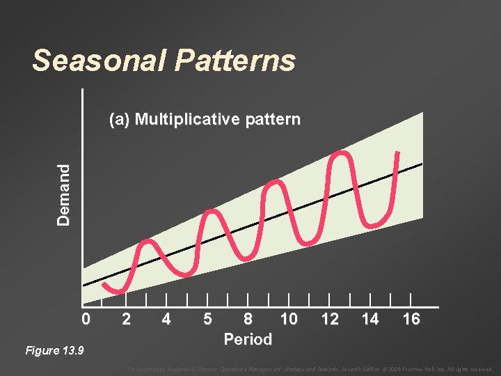 Seasonal Patterns Demand (a) Multiplicative pattern | 0 Figure 13. 9 | | |
