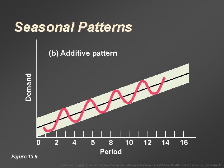 Seasonal Patterns Demand (b) Additive pattern | 0 Figure 13. 9 | | |