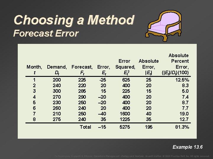 Choosing a Method Forecast Error Month, Demand, t Dt 1 2 3 4 5