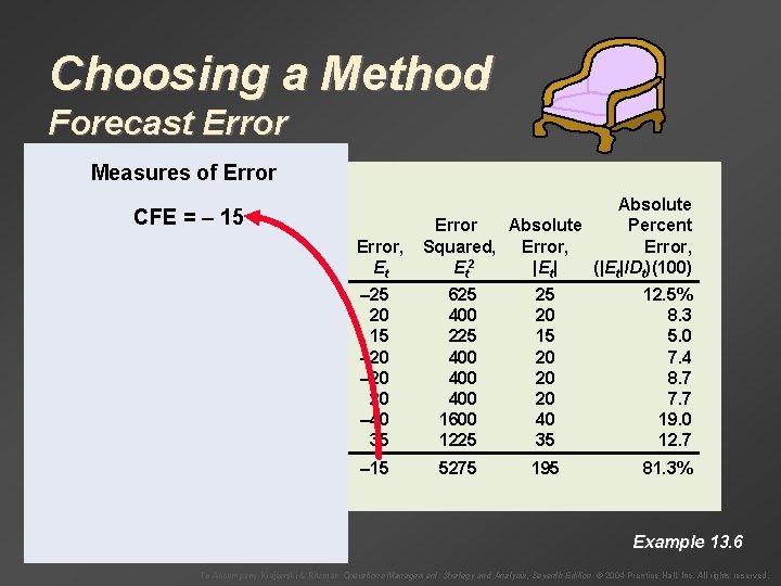 Choosing a Method Forecast Error Measures of Error CFE = – 15 Month, Demand,