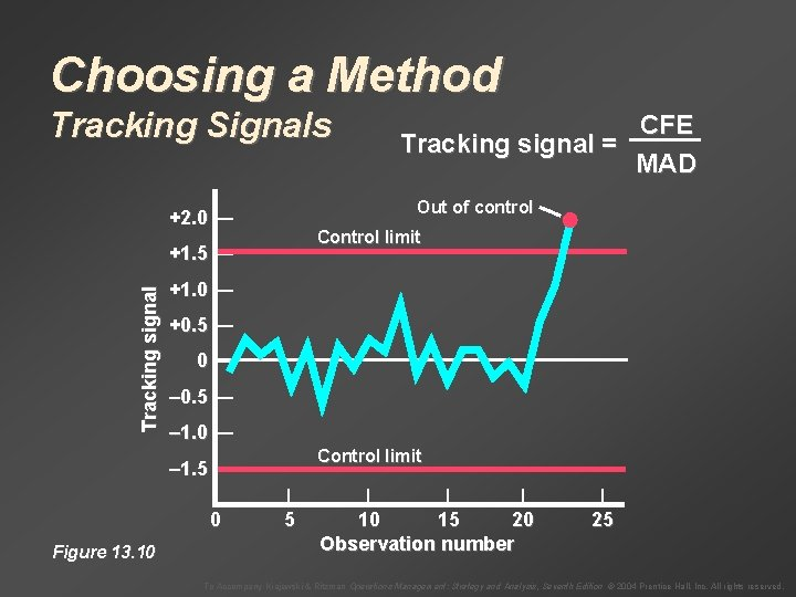 Choosing a Method Tracking Signals Out of control +2. 0 — Control limit Tracking
