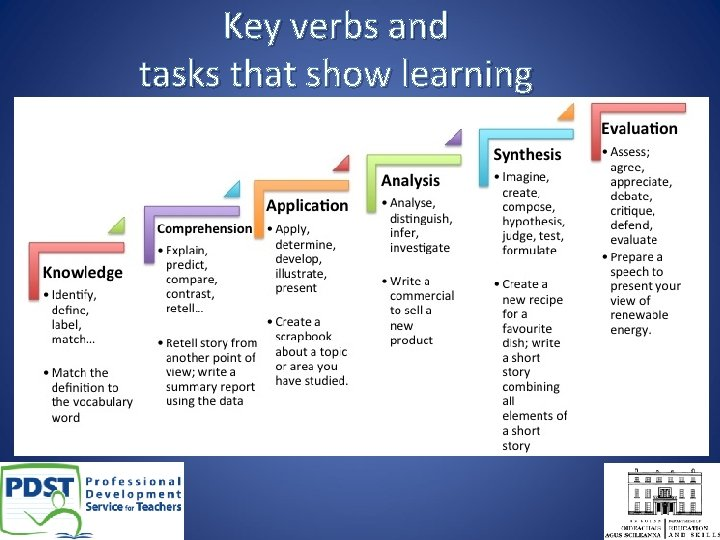 Key verbs and tasks that show learning