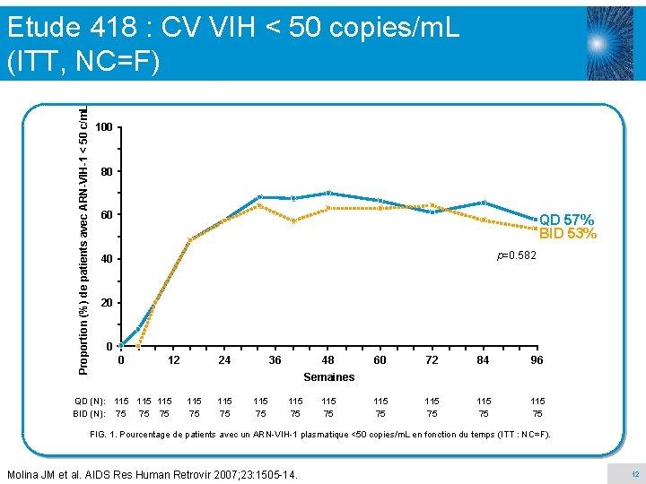 Proportion (%) de patients avec ARN-VIH-1 < 50 c/m. L Etude 418 : CV