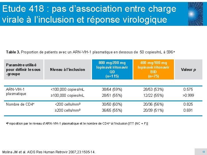 Etude 418 : pas d'association entre charge virale à l'inclusion et réponse virologique Table