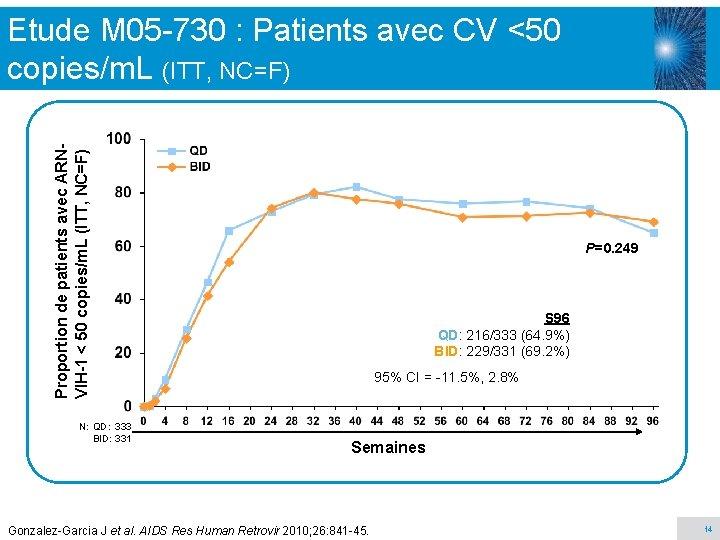 Proportion de patients avec ARNVIH-1 < 50 copies/m. L (ITT, NC=F) Etude M 05