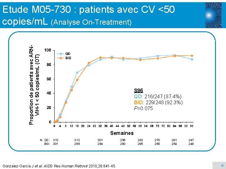 Proportion de patients avec ARNVIH-1 < 50 copies/m. L (OT) Etude M 05 -730