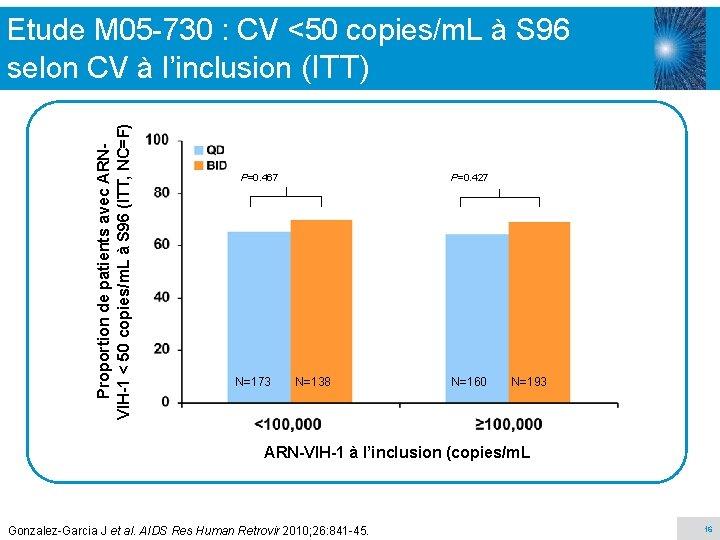 Proportion de patients avec ARNVIH-1 < 50 copies/m. L à S 96 (ITT, NC=F)