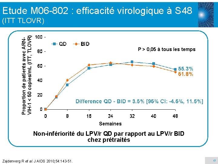 Etude M 06 -802 : efficacité virologique à S 48 Proportion de patients avec