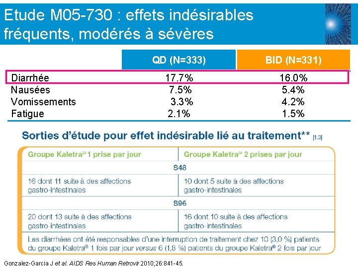 Etude M 05 -730 : effets indésirables fréquents, modérés à sévères Diarrhée Nausées Vomissements