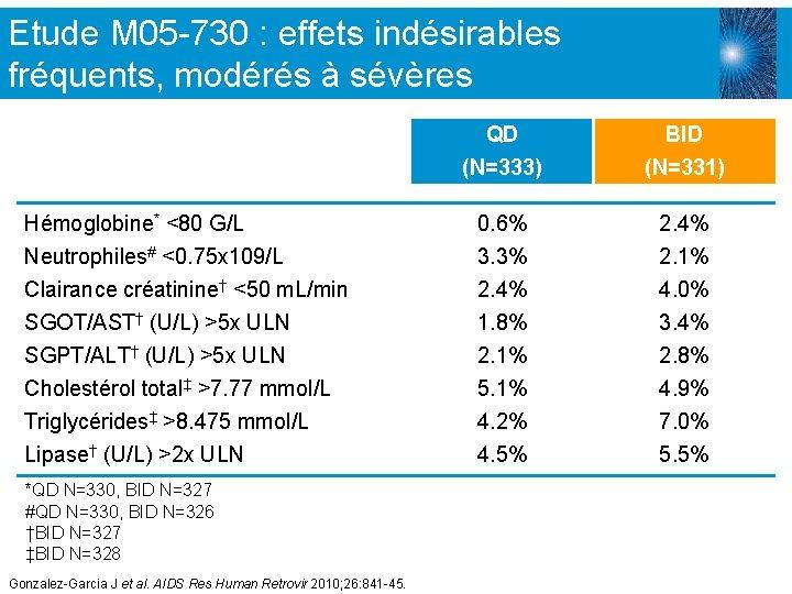Etude M 05 -730 : effets indésirables fréquents, modérés à sévères Hémoglobine* <80 G/L