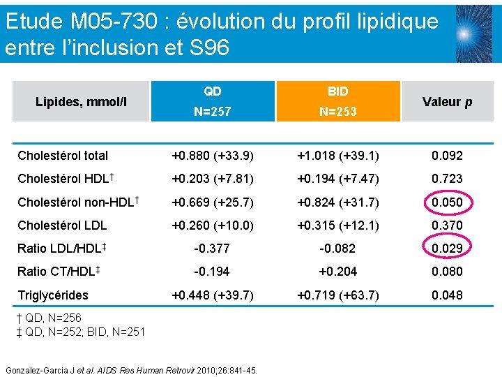 Etude M 05 -730 : évolution du profil lipidique entre l'inclusion et S 96