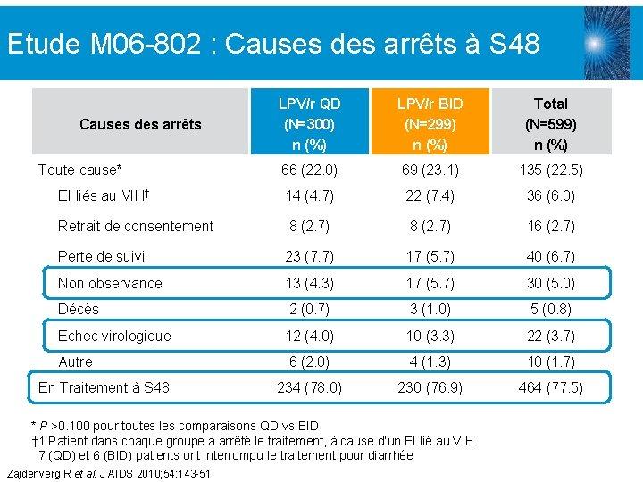 Etude M 06 -802 : Causes des arrêts à S 48 LPV/r QD (N=300)