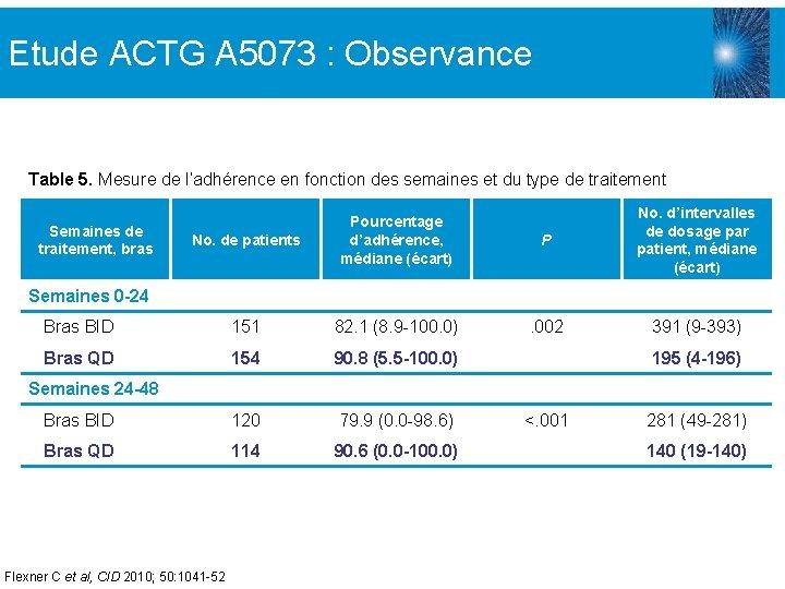 Etude ACTG A 5073 : Observance Table 5. Mesure de l'adhérence en fonction des