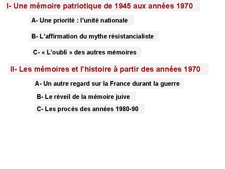 I- Une mémoire patriotique de 1945 aux années 1970 A- Une priorité : l'unité