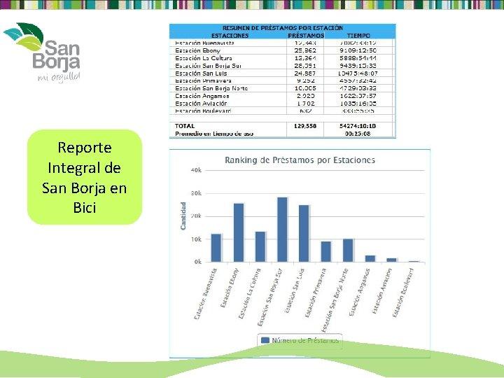 Reporte Integral de San Borja en Bici