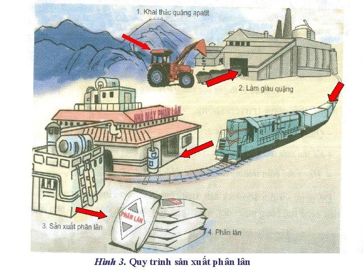 Hình 3. Quy trình sản xuất phân lân