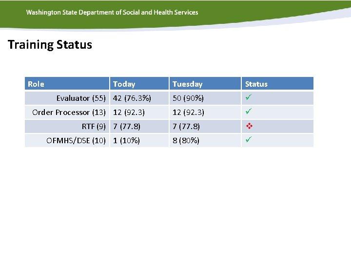 Training Status Role Today Tuesday Status 50 (90%) ü 12 (92. 3) ü RTF
