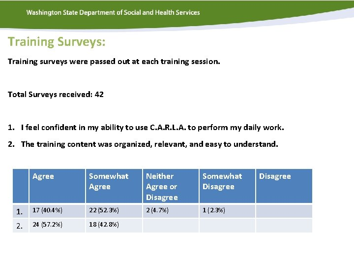 Training Surveys: Training surveys were passed out at each training session. Total Surveys received: