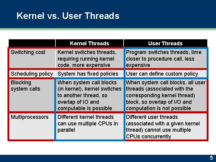 Kernel vs. User Threads Kernel Threads Switching cost Kernel switches threads, requiring running kernel
