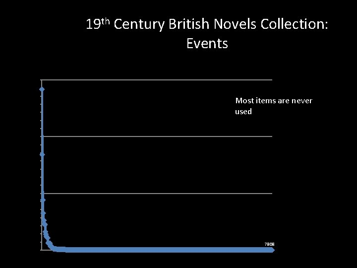 19 th Century British Novels Collection: Events 2100 Most items are never used 1400