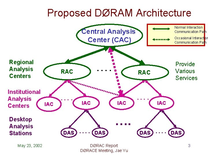 Proposed DØRAM Architecture Normal Interaction Communication Path Central Analysis Center (CAC) Regional Analysis Centers