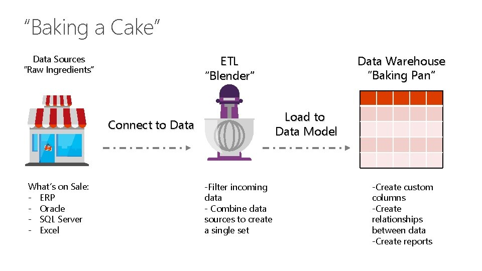 """""""Baking a Cake"""" Load to Data Model Connect to Data What's on Sale: -"""