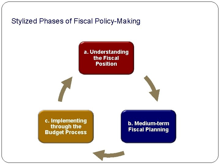 Stylized Phases of Fiscal Policy-Making a. Understanding the Fiscal Position c. Implementing through the