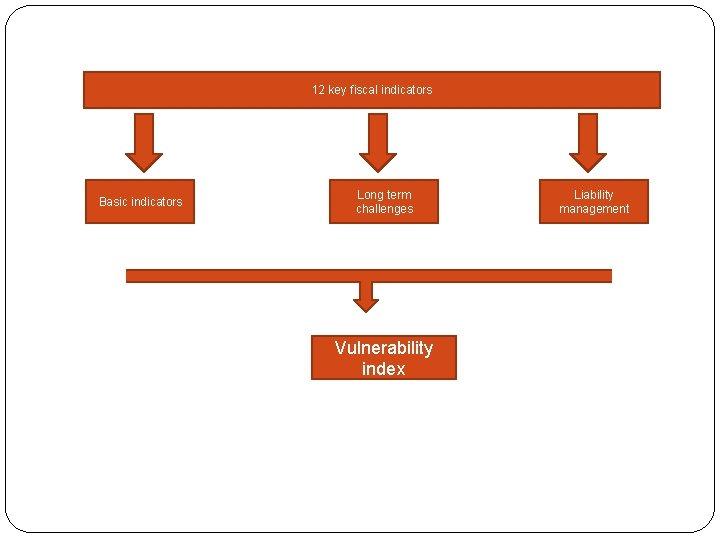 12 key fiscal indicators Basic indicators Long term challenges Vulnerability index Liability management
