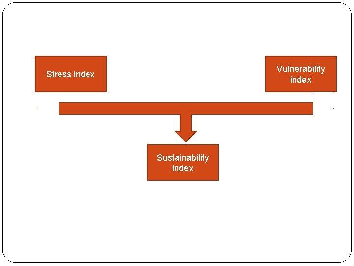 Vulnerability index Stress index Sustainability index