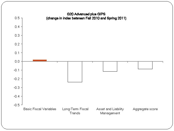 0. 5 G 20 Advanced plus GIPS (change in index between Fall 2010 and
