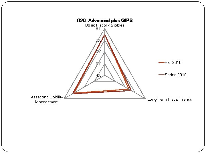G 20 Advanced plus GIPS Basic Fiscal Variables 8. 0 7. 0 6. 0