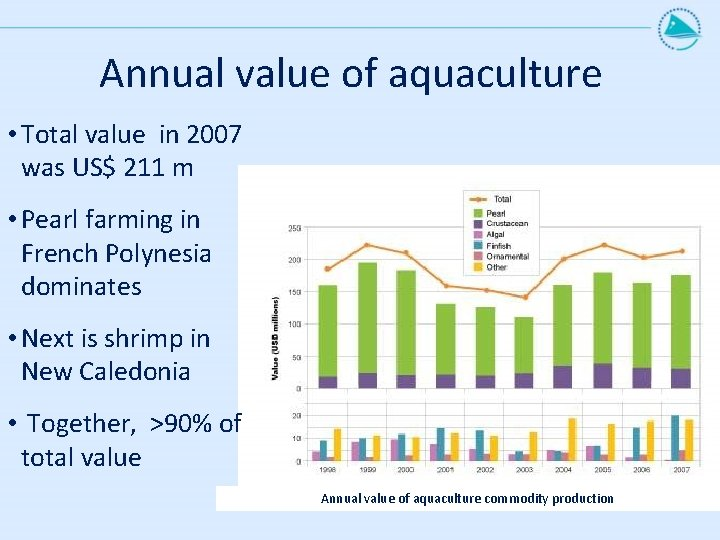 Annual value of aquaculture • Total value in 2007 was US$ 211 m •