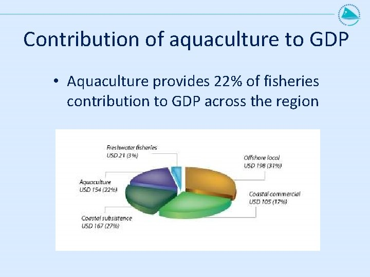 Contribution of aquaculture to GDP • Aquaculture provides 22% of fisheries contribution to GDP