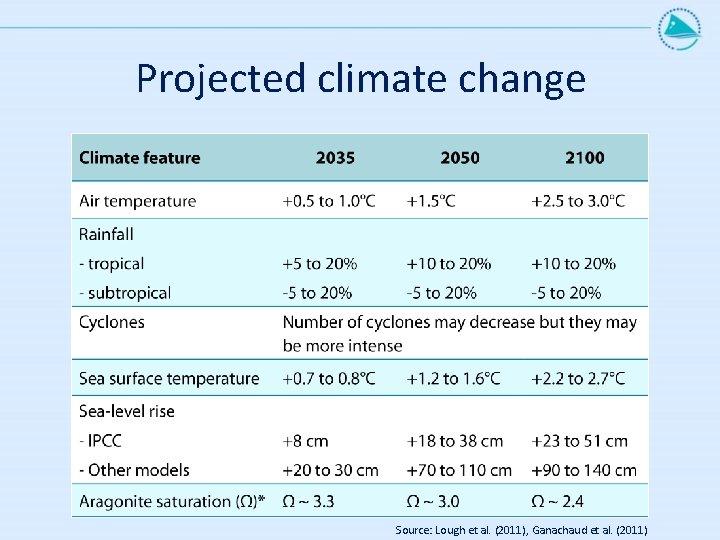 Projected climate change Source: Lough et al. (2011), Ganachaud et al. (2011)