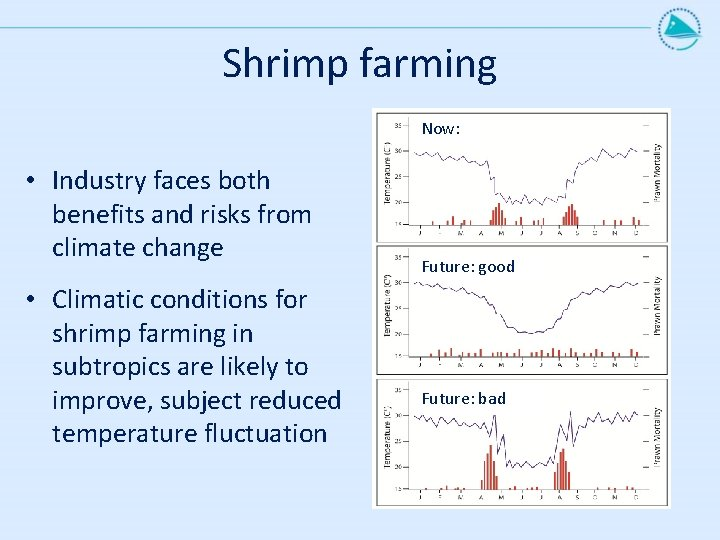 Shrimp farming Now: • Industry faces both benefits and risks from climate change •