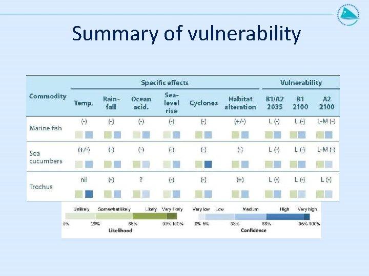 Summary of vulnerability