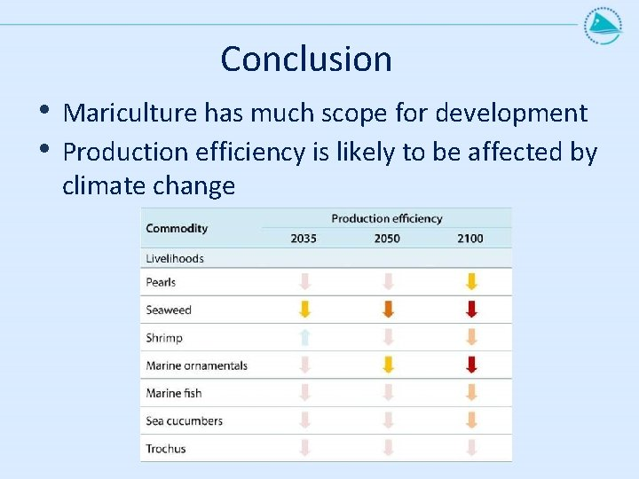 Conclusion • • Mariculture has much scope for development Production efficiency is likely to