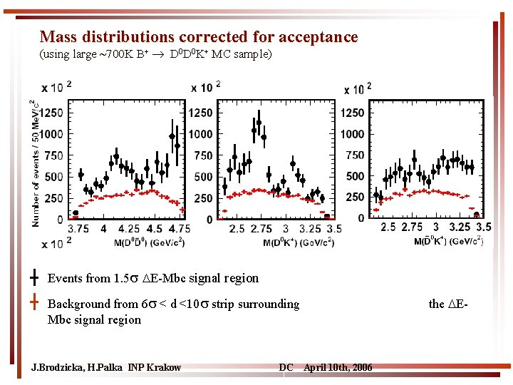 Mass distributions corrected for acceptance (using large ~700 K B+ D 0 D 0