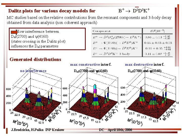 B + D 0 K+ Dalitz plots for various decay models for MC studies
