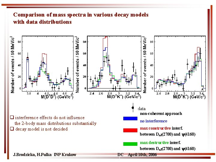 Comparison of mass spectra in various decay models with data distributions data q interference