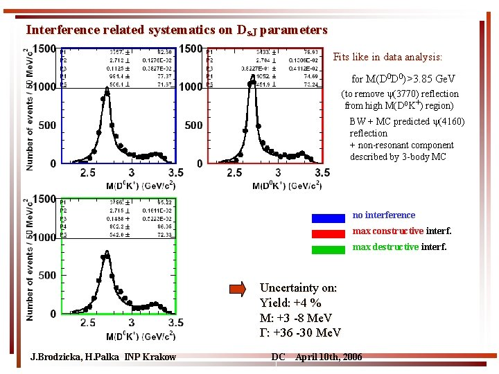 Interference related systematics on Ds. J parameters Fits like in data analysis: for M(D