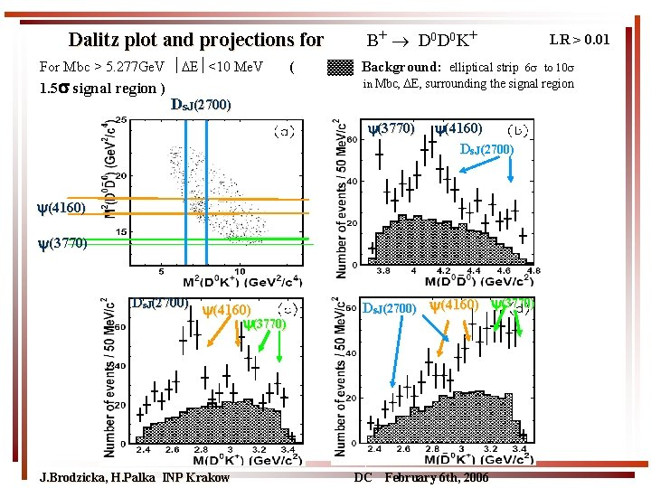 Dalitz plot and projections for For Mbc > 5. 277 Ge. V E <10