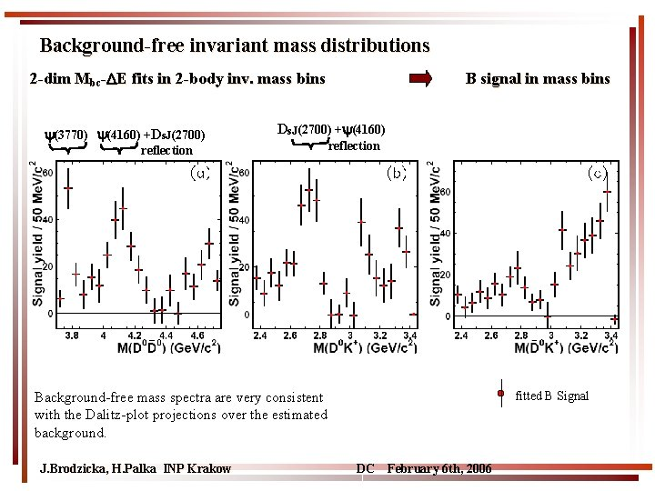 Background-free invariant mass distributions 2 -dim Mbc- E fits in 2 -body inv. mass