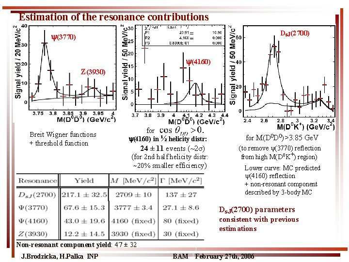 Estimation of the resonance contributions Ds. J(2700) (3770) (4160) Z(3930) Breit Wigner functions +