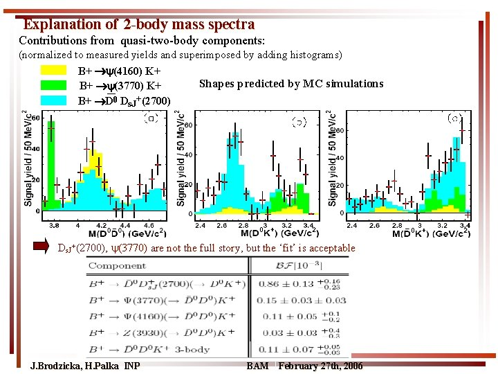 Explanation of 2 -body mass spectra Contributions from quasi-two-body components: (normalized to measured yields
